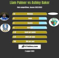 Liam Palmer vs Ashley Baker h2h player stats