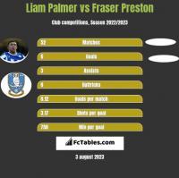 Liam Palmer vs Fraser Preston h2h player stats