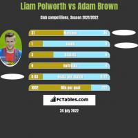 Liam Polworth vs Adam Brown h2h player stats