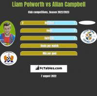 Liam Polworth vs Allan Campbell h2h player stats