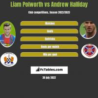 Liam Polworth vs Andrew Halliday h2h player stats