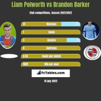 Liam Polworth vs Brandon Barker h2h player stats