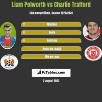 Liam Polworth vs Charlie Trafford h2h player stats