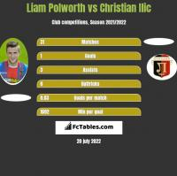 Liam Polworth vs Christian Ilic h2h player stats