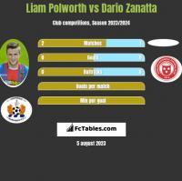 Liam Polworth vs Dario Zanatta h2h player stats