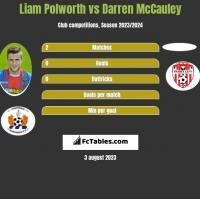 Liam Polworth vs Darren McCauley h2h player stats