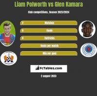 Liam Polworth vs Glen Kamara h2h player stats