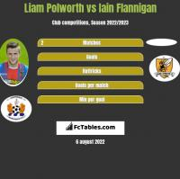 Liam Polworth vs Iain Flannigan h2h player stats