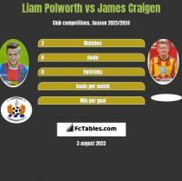 Liam Polworth vs James Craigen h2h player stats
