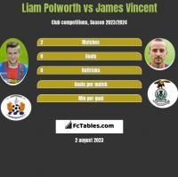 Liam Polworth vs James Vincent h2h player stats