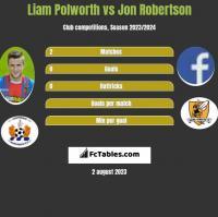 Liam Polworth vs Jon Robertson h2h player stats