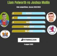 Liam Polworth vs Joshua Mullin h2h player stats