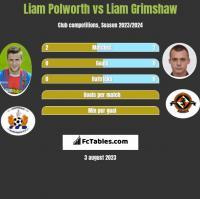 Liam Polworth vs Liam Grimshaw h2h player stats