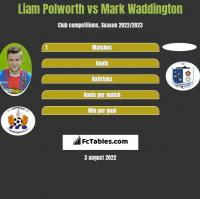 Liam Polworth vs Mark Waddington h2h player stats