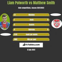Liam Polworth vs Matthew Smith h2h player stats