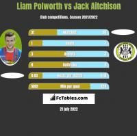 Liam Polworth vs Jack Aitchison h2h player stats