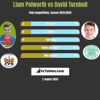 Liam Polworth vs David Turnbull h2h player stats