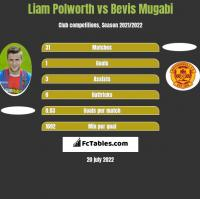 Liam Polworth vs Bevis Mugabi h2h player stats