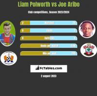 Liam Polworth vs Joe Aribo h2h player stats