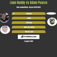 Liam Reddy vs Adam Pearce h2h player stats