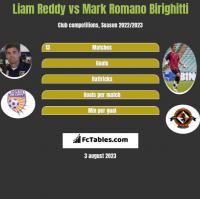 Liam Reddy vs Mark Romano Birighitti h2h player stats