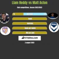 Liam Reddy vs Matt Acton h2h player stats
