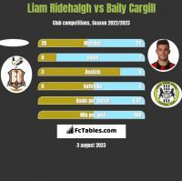 Liam Ridehalgh vs Baily Cargill h2h player stats