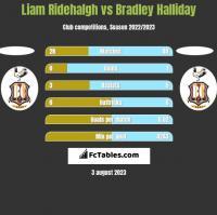 Liam Ridehalgh vs Bradley Halliday h2h player stats