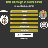 Liam Ridehalgh vs Calum Woods h2h player stats
