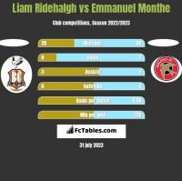 Liam Ridehalgh vs Emmanuel Monthe h2h player stats
