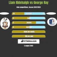 Liam Ridehalgh vs George Ray h2h player stats
