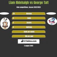 Liam Ridehalgh vs George Taft h2h player stats