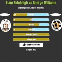 Liam Ridehalgh vs George Williams h2h player stats