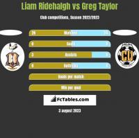 Liam Ridehalgh vs Greg Taylor h2h player stats