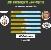 Liam Ridehalgh vs Jake Caprice h2h player stats