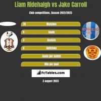 Liam Ridehalgh vs Jake Carroll h2h player stats
