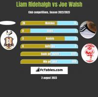Liam Ridehalgh vs Joe Walsh h2h player stats