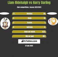 Liam Ridehalgh vs Harry Darling h2h player stats