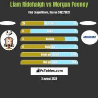 Liam Ridehalgh vs Morgan Feeney h2h player stats