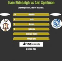 Liam Ridehalgh vs Carl Spellman h2h player stats