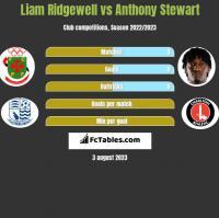Liam Ridgewell vs Anthony Stewart h2h player stats