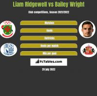 Liam Ridgewell vs Bailey Wright h2h player stats