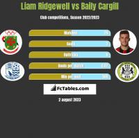 Liam Ridgewell vs Baily Cargill h2h player stats