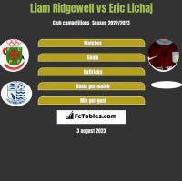 Liam Ridgewell vs Eric Lichaj h2h player stats