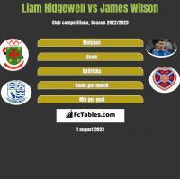Liam Ridgewell vs James Wilson h2h player stats