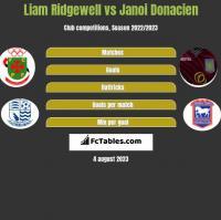 Liam Ridgewell vs Janoi Donacien h2h player stats