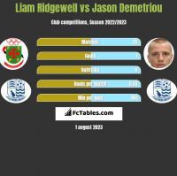 Liam Ridgewell vs Jason Demetriou h2h player stats