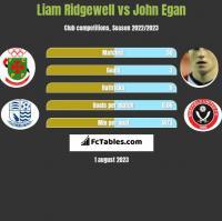 Liam Ridgewell vs John Egan h2h player stats