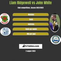 Liam Ridgewell vs John White h2h player stats