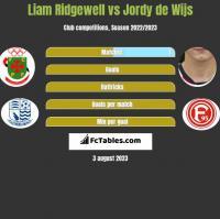 Liam Ridgewell vs Jordy de Wijs h2h player stats